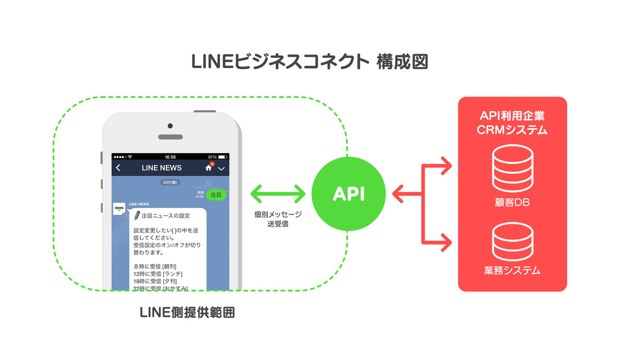 Line business connect