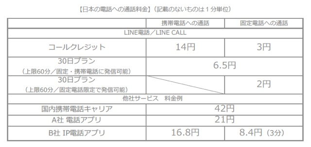 Line telephone service 02